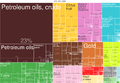 2014 Egypt Products Export Treemap.png