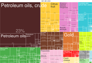 2014 Egypt Products Export Treemap
