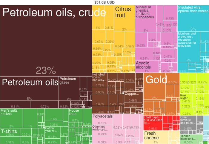 Egypt Exports by Product (2014) from Harvard Atlas of Economic Complexity 2014 Egypt Products Export Treemap.png