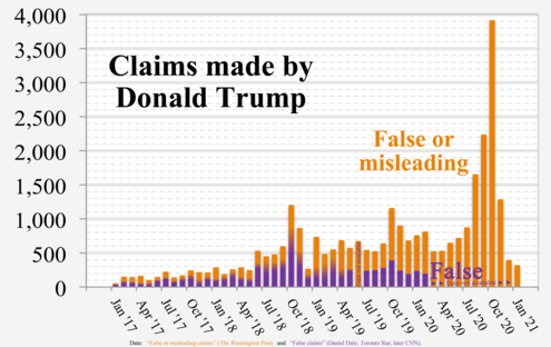 "Fact-checkers from The Washington Post, the Toronto Star, and CNN compiled data on ""false or misleading claims"" (orange background), and ""false claims"" (violet foreground), respectively. 2017- Donald Trump veracity - composite graph.png"