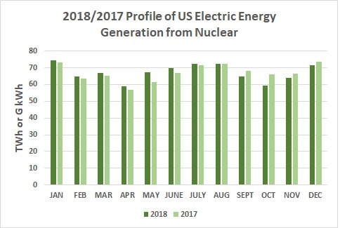 2018 & 2017 Profile of US Electric Energy Generation from Nuclear