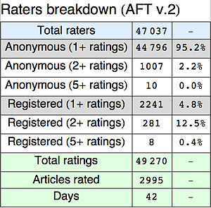 Aft raters breakdown v2.jpg
