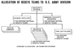 Allocation of Redeye teams to US Army division.png