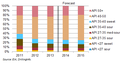 Annual distribution of Midcontinent production (14356142391).png