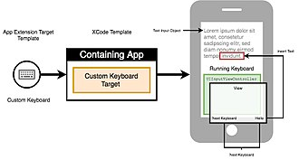 Virtual keyboard - Apple iOS UIInputViewController