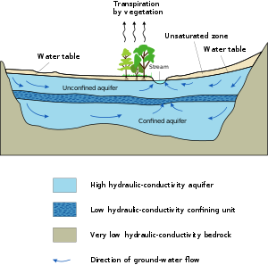 English: Aquifer (vectorized)
