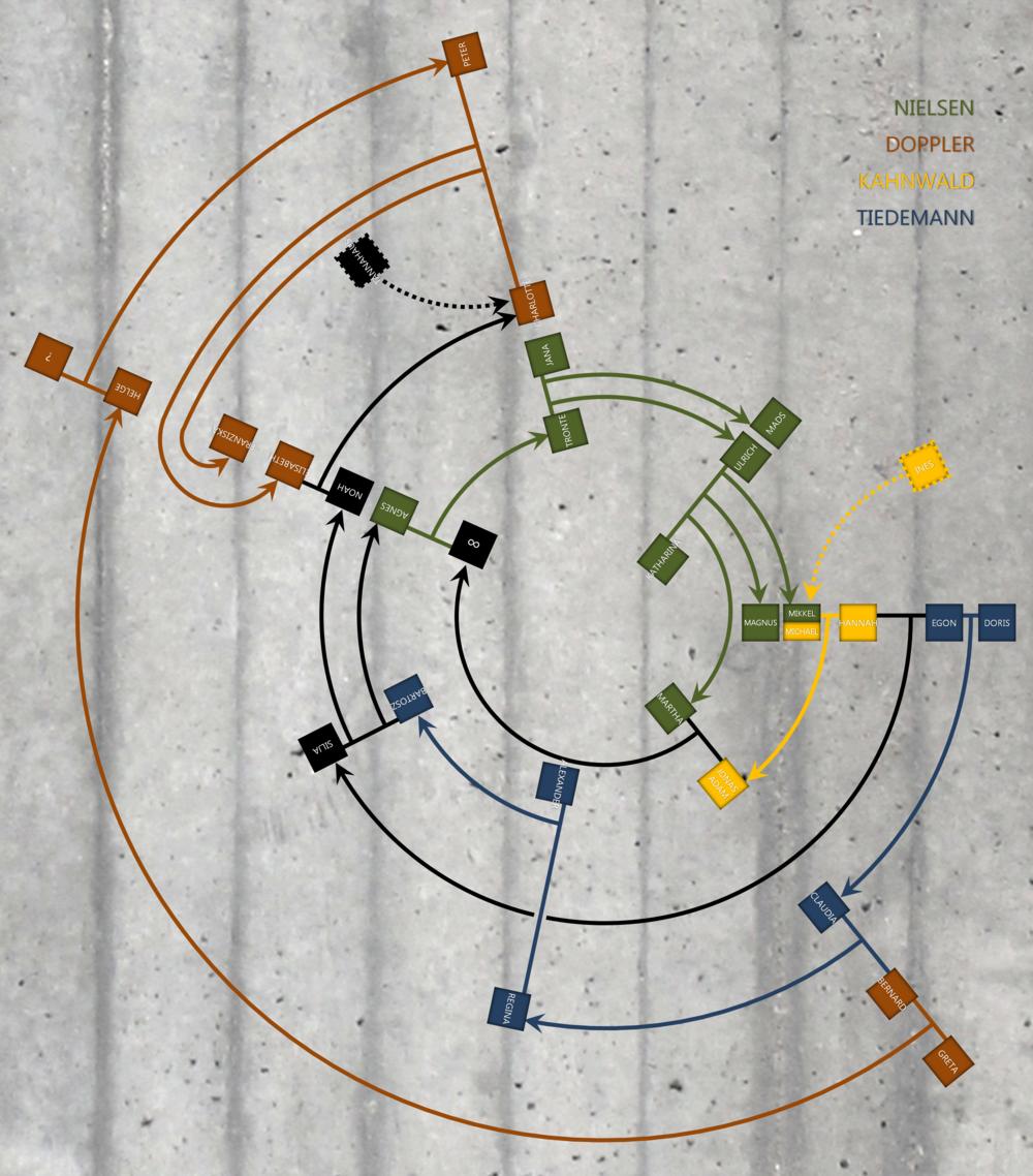 Árbol genealógico circular representativo de los personajes de las tres primeras temporadas.