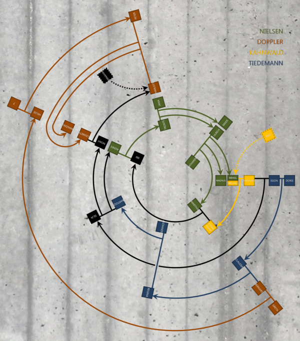 Circular family tree representing characters of seasons 1-3