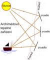 Archimedovo tepelne zaruzeni 2.png