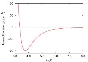 Interaction energy of argon dimer. The long-range part is due to London dispersion forces