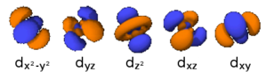 Fourier series - The atomic orbitals of chemistry are spherical harmonics and can be used to produce Fourier series on the sphere.