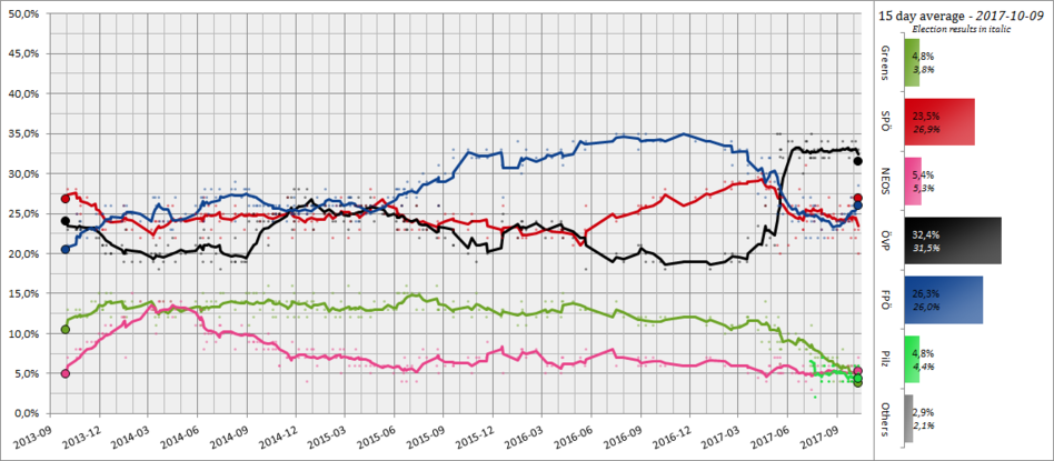 Austrian Opinion Polling, 30 Day Moving Average, 2013-2017.png