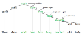 Auxiliary verb - Auxiliary verbs tree 3