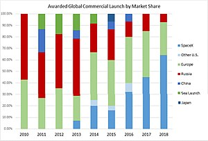 Space launch market competition - Awarded global commercial launch by market share