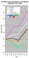 Bevölkerungsentwicklung2Aquitaine.png