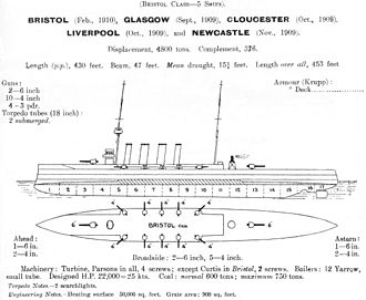 Town-class cruiser (1910) - Left elevation and deck plan of Bristol sub-class as depicted in Jane's Fighting Ships 1914
