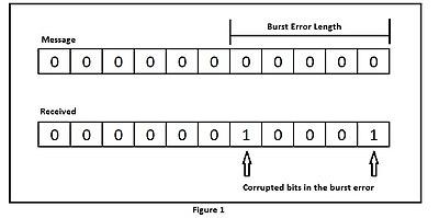 Burst error-correcting code - Wikipedia