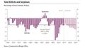 CBO Deficits pct GDP 1967-2027.png