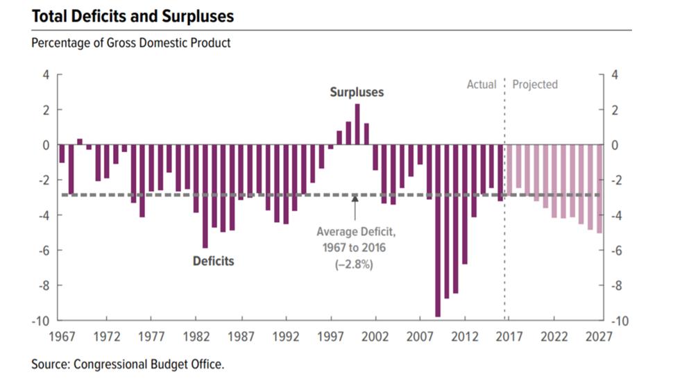 CBO Deficits pct GDP 1967-2027