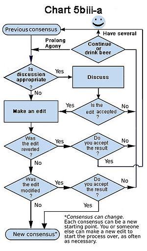 a chart that everyone can love - Wiki Flowchart