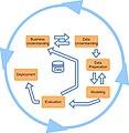 CRISP DM Data mining management process.jpg