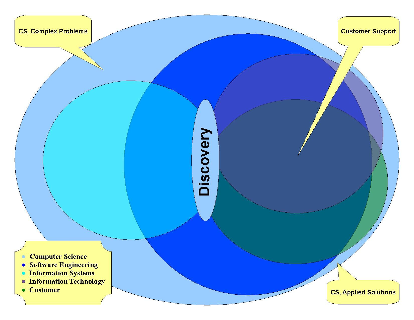 Filecs venn diagrampdf wikimedia commons filecs venn diagrampdf pooptronica Image collections