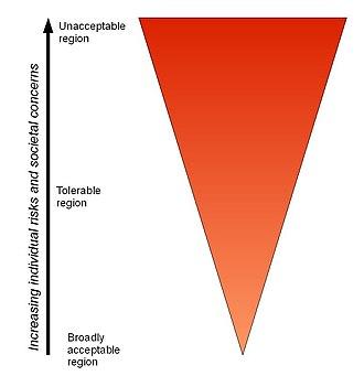 ALARP - ALARP carrot diagram