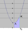 Catenary arc and area.png