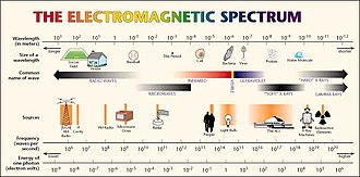 Gamma ray - NASA guide to electromagnetic spectrum showing overlap of frequency between X-rays and gamma rays