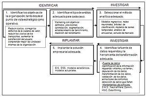 Español: Aspectos generales del Data Mining
