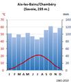 Diagramme ombrothermique 1981-2010 Aix-les-Bains-Chambéry.png