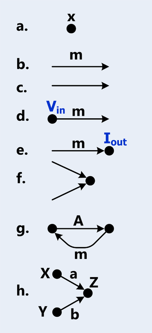 Signal-flow graph - Elements and constructs of a signal flow graph.