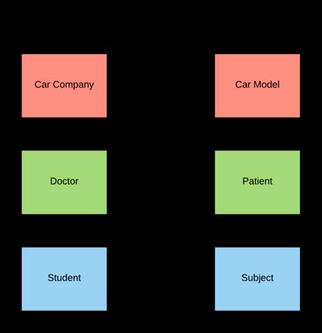Fileentity Relationship Diagram Examplesg Wikimedia Commons