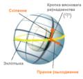 Equatorial coordinates.be.png