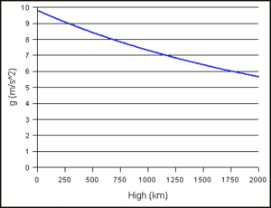 Gravity of Earth - The graph shows the variation in gravity relative to the height of an object above the surface