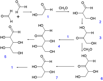 Formose reaction - Formose reaction