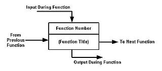 functional flow block diagram wikipedia : task flow diagram wiki - findchart.co
