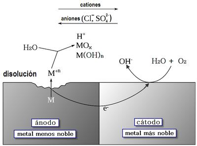 Cella galvanica wikipedia for Linee d acqua in plastica vs rame