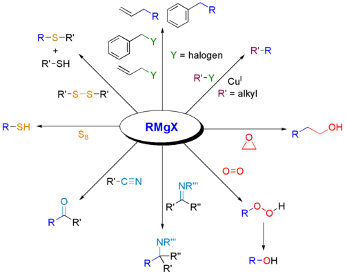 Reactions of Grignard reagents with various electrophiles