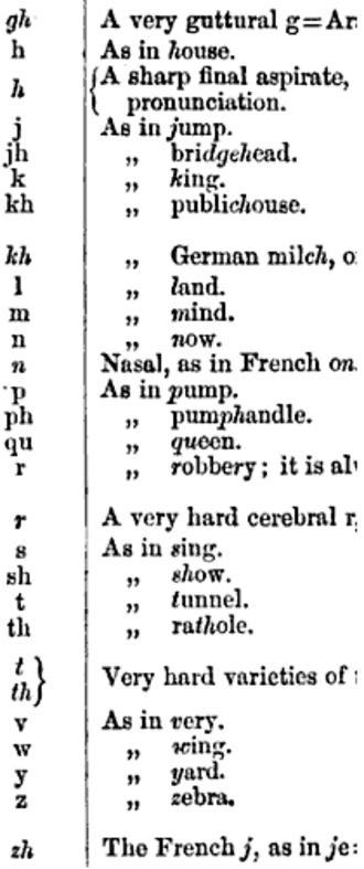Hunterian transliteration - An 1879 Hunterian adaptation that uses italics