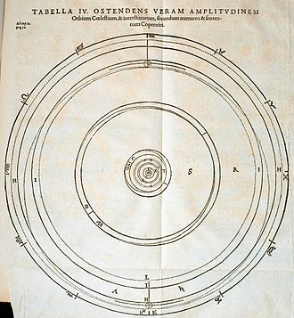 Celestial spheres - Johannes Kepler's diagram of the celestial spheres, and of the spaces between them, following the opinion of Copernicus (Mysterium Cosmographicum, 2nd ed., 1621)