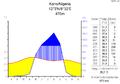 Klimadiagramm-metrisch-deutsch-Kano.Nigeria.png