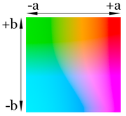 http://upload.wikimedia.org/wikipedia/commons/thumb/0/04/Lab_color_at_luminance_75%25.png/180px-Lab_color_at_luminance_75%25.png