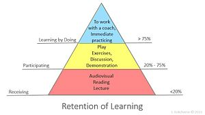 Experiential education - Image: Learning Retention Pyramid