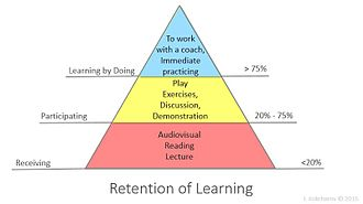 Learning - Experiential learning is more efficient than passive learning like reading or listening.