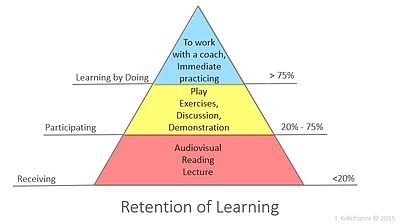 Learning retention pyramid