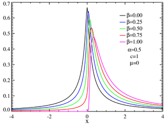 Stable distribution - Skewed centered stable distributions