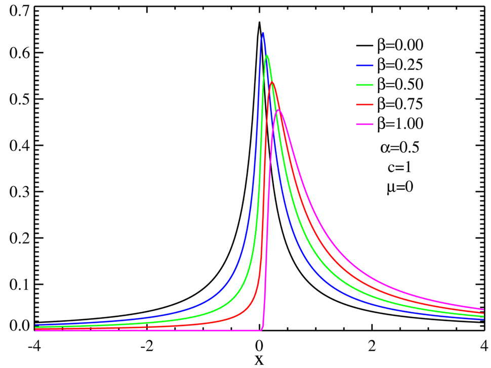 Skewed centered stable distributions