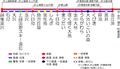 Linemap of Hokuetsu Express Corporation Hokuhoku Line.PNG