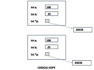 Copy constructor (C++)